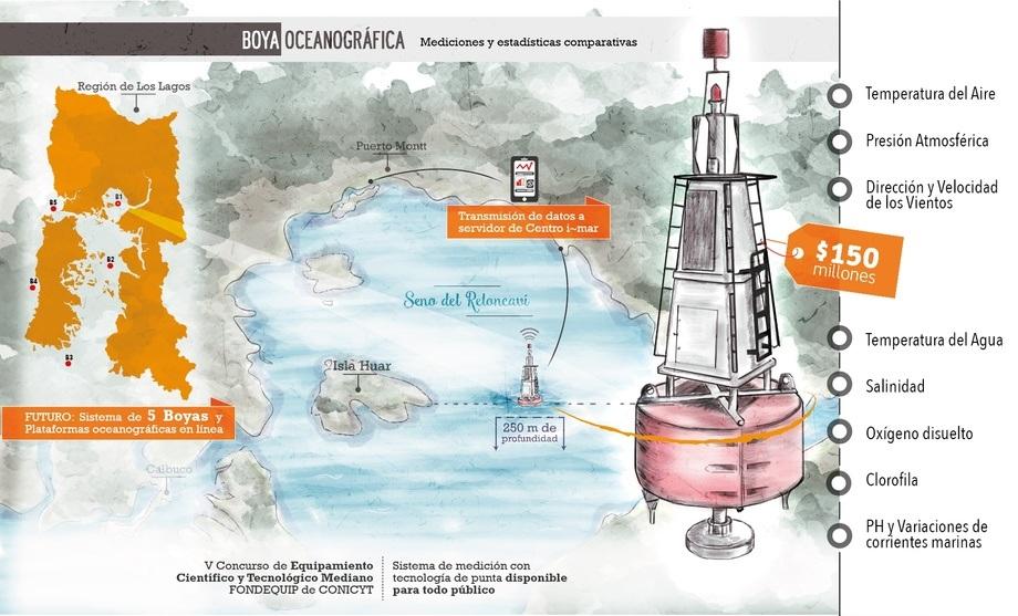 Infografía de Boya Oceánica. Imagen: Paola Bravo, Explora Los Lagos.