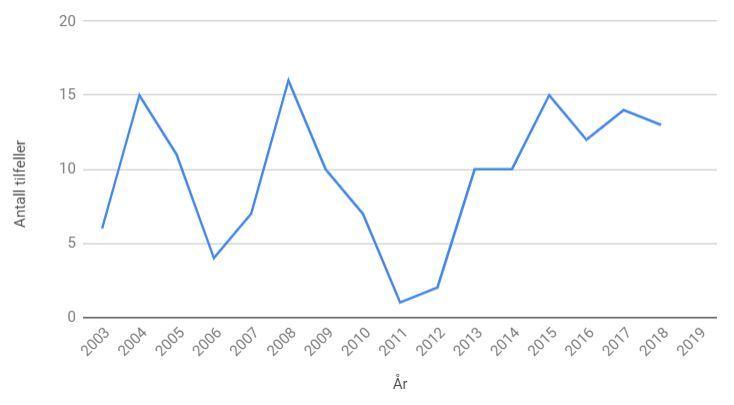 Bekreftede tilfeller av ILA de siste 16 årene, fra 2003 frem til 2018, viser store svingninger.