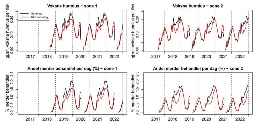 Scenariosimulering: resultater ved tiltaksgrense 0.5 hunnlus viser at sonering i dette tilfellet førte til at det var nødvendig med flere lusebehandlinger. Illustrasjon: Norsk regnesentral.