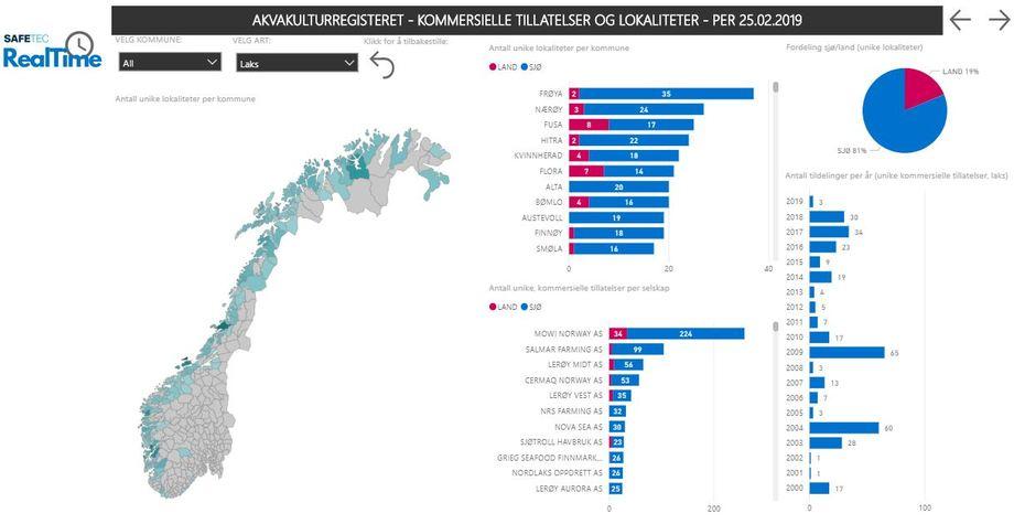 Ved hjelp av et interaktivt dashboard får man visualisert nøkkeldata for norsk akvakulturnæring. Foto: Safetec