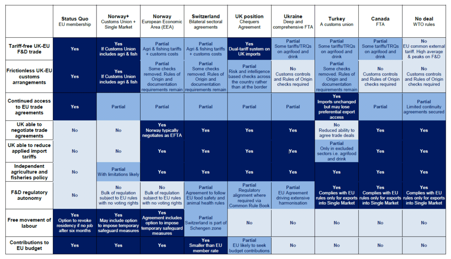 The FDF has sent all MPs a copy of this table explaining the consequences of different Brexit options. Image: FDF.
