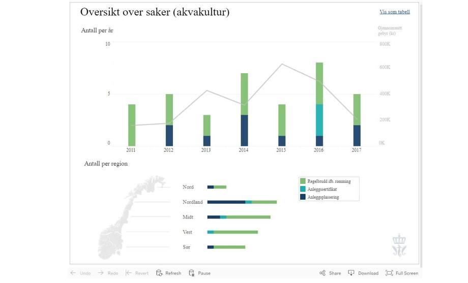 Grafikk som viser Fiskeridirektoratets oversikt over antall saker og utvikling i overtredelsegebyr. Kilde: Fiskeridirektoratet.