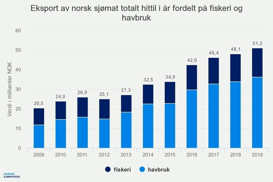 Eksport av sjømat satt verdirekord i første halvår 2019. Kilde: Norges Sjømatråd.