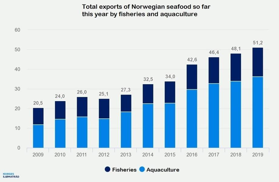 Norway's rising seafood export earnings (values in billions of NOK). Graphic: Norwegian Seafood Council.
