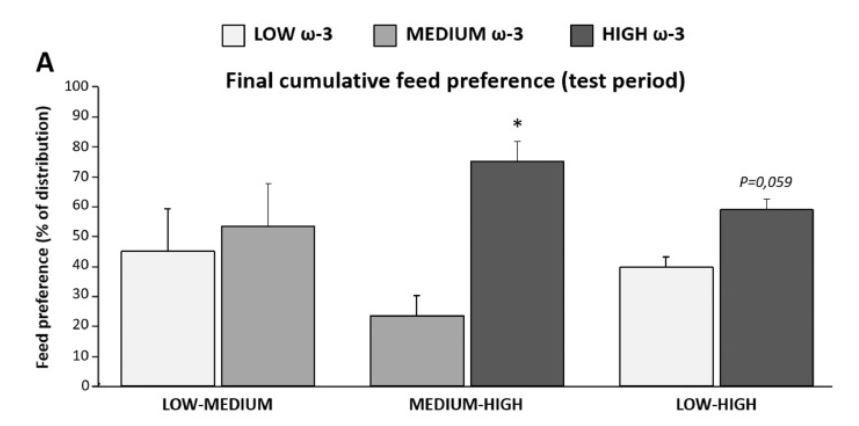 Trout preferred feeds higher in omega-3 fatty acids. Graphic from INRA study.