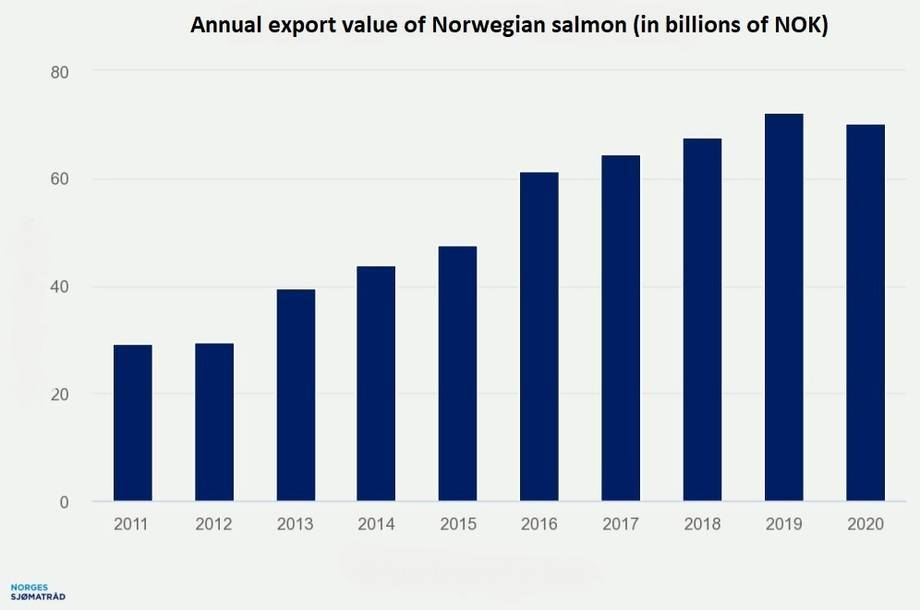 Gráfico: Norwegian Seafood Council.