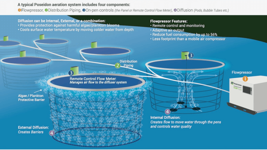 An illustration of a Flowpressor system. Graphic: Poseidon Ocean Systems.