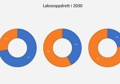 Dette tror folk i næringen om lakseoppdrett i 2030