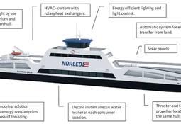 World´s first battery-driven car ferry