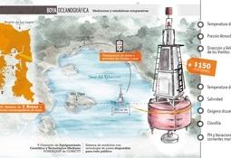 Nuevo sistema de observación oceanográfico para la zona sur