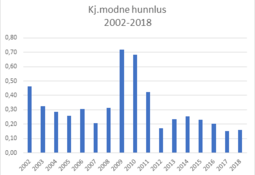 Lave lusetall - en trend