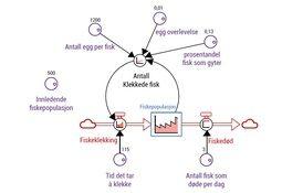 Systemdynamisk metode som et verktøy   til å forbedre drift og planlegging i fiskeoppdrettselskaper - Del 1 av 3