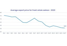 Exports strong but value down 31% for Norway salmon