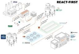 £3m CO₂-to-aquafeed project kicks off
