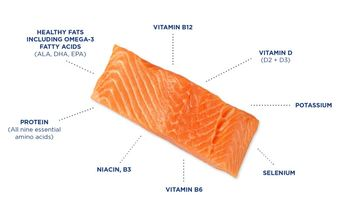 Salmon sustainability is an open book for GSI