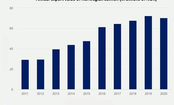 Norway salmon export value second highest ever in 2020
