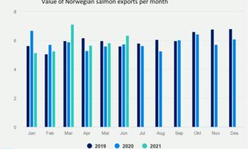 Salmon demand helps Norway break seafood export earnings record